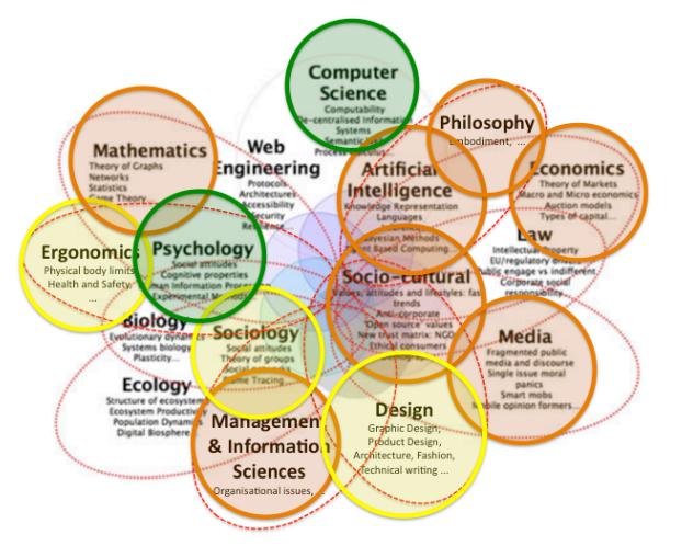 A heat map of the multidisciplinary field of HCI @ Alan Dix