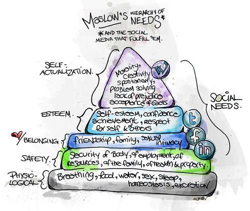 Maslow's Social Media Hierarchy