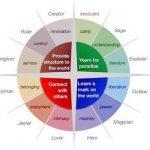 Designing story (3): Archetypes and aesthetics